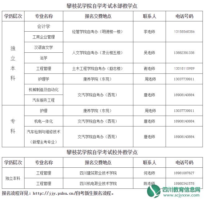 攀枝花学院2018年应用型自学考试  招生简章