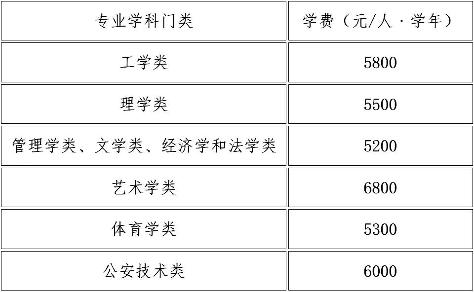 中国矿业大学2021年本科招生章程